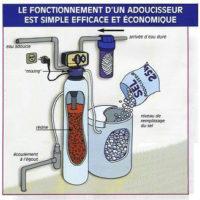 fonctionnement adoucisseur d'eau Be3c bureau d'études en énergétique du batiment